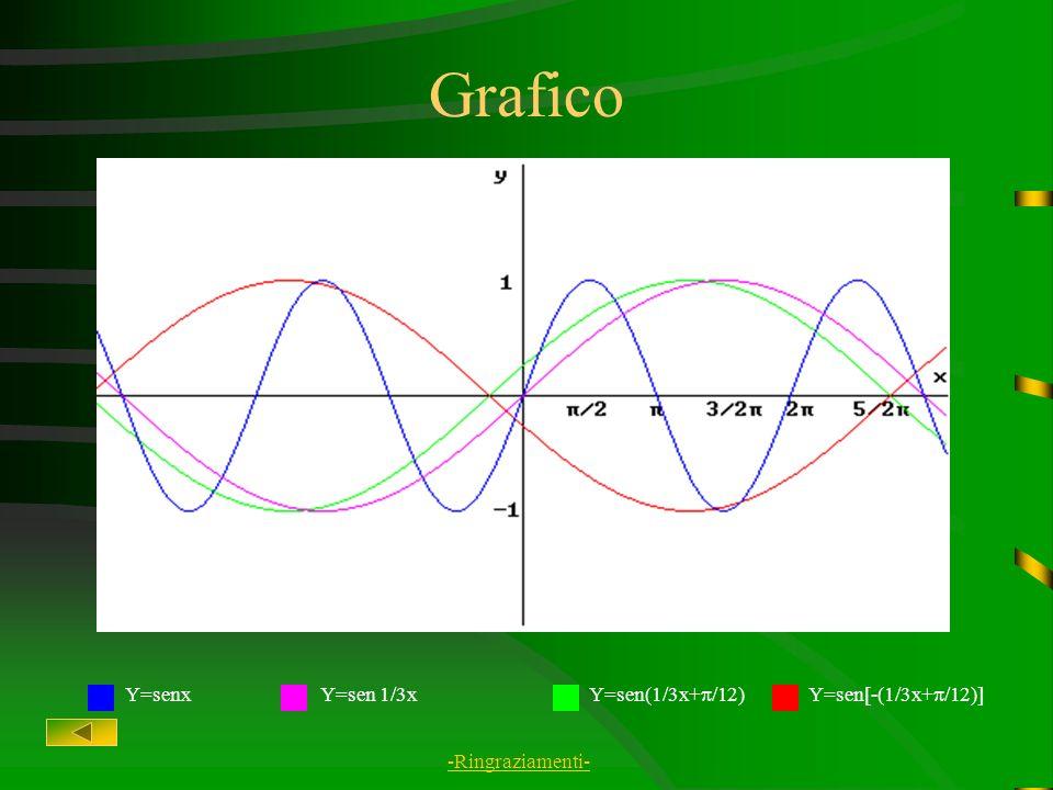 Grafico Y=senx Y=sen 1/3x Y=sen(1/3x+/12) Y=sen[-(1/3x+/12)]